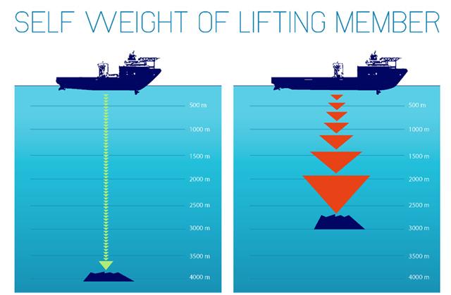 lifting subsea heavy