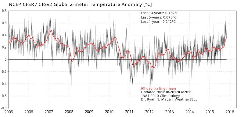 Past 10 years NCEP CFSv2 2 Meter Temperature Anomaly C Source: weatherbell.com