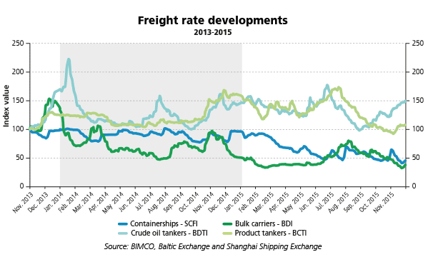 for_Web-Reflections-2016---Freight-rate-developments
