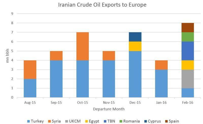 iranian crude exports