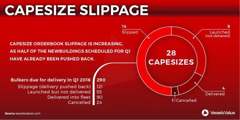 VV Capesize Slippage (1)