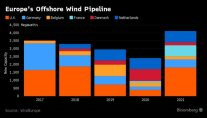 European Offshore Wind Forecast to Add 3.5GW Capacity in 2017
