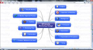 Workshop design mind map template (copyright INTJenuity)