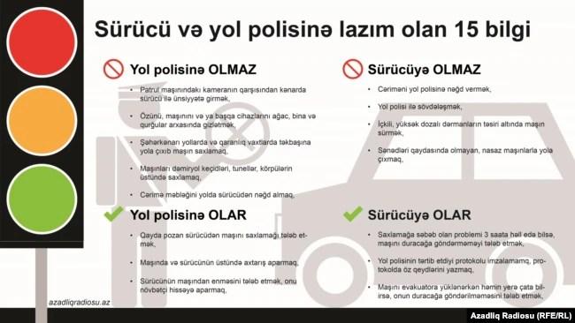 Infographika, polis və sürücüyə nəyi etmək olar, nəyi olmaz,10 yanvar 2014
