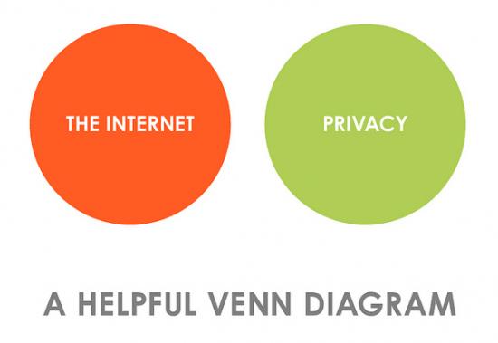 Privacy Internet Venn Diagram