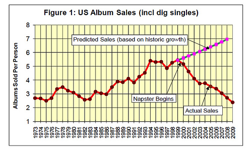 Projected Album Sales