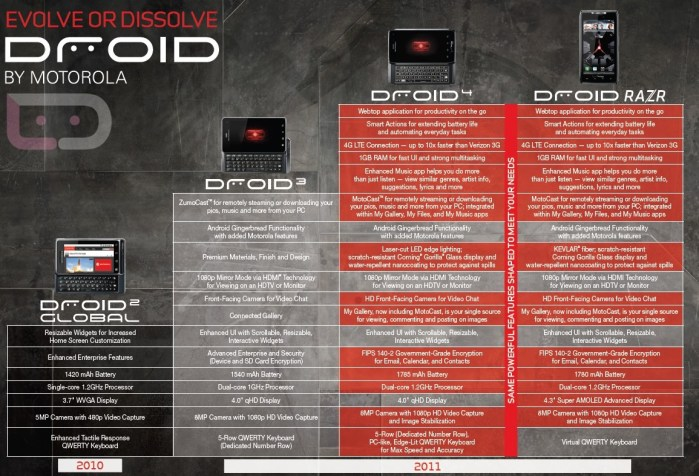 droid4-evolution