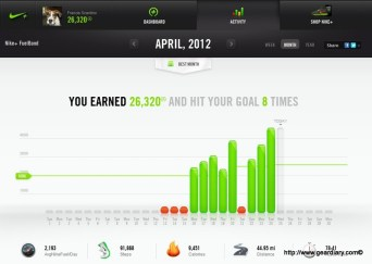 Fuelband - Monthly Review
