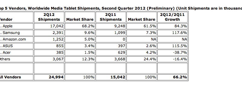 Q2 Tablet Share