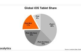 iPad 2 Remains Most Popular