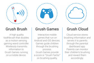 Grush Brush, Games, and Cloud work together.