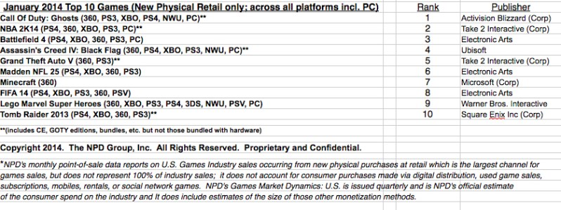PS4 Leads The Sales For Almost Every EA Title; Peter Moore Gets Trolled Over TitanFall On Twitter