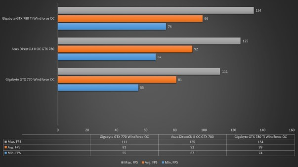 GTX 770 vs GTX 780 vs GTX 780 Ti. Which is the best bang for your buck card?