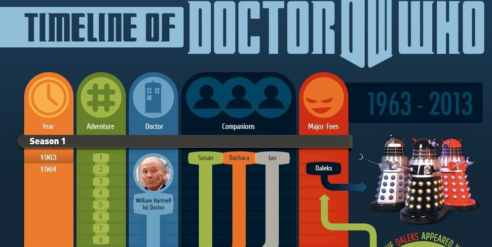 Timeline of Doctor Who