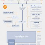 Creating A Facebook Page: Flowchart