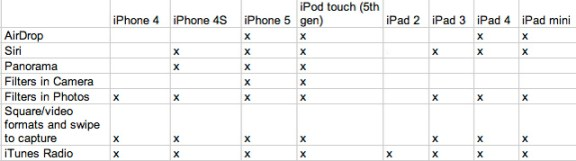 ios7 upgrade list
