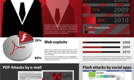 Adobe versus Hackers [Infografía]