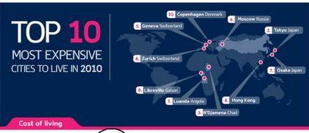 Las diez ciudades más caras para vivir en el 2010 [Infografía]