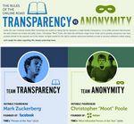 Anonimidad vs Transparencia ¿de que lado estás?