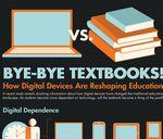 ¿Cómo los dispositivos digitales están cambiando la educación? #Infografía