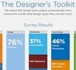 Las 10 aplicaciones preferidas por los diseñadores