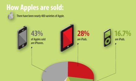 Apple vs Apple, la verdad detrás de la manzana