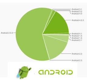 400 millones de Androids: sus distribuciones y cuota de mercado