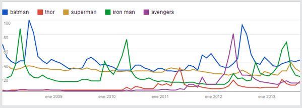 superheroes-youtube-2008-2013'