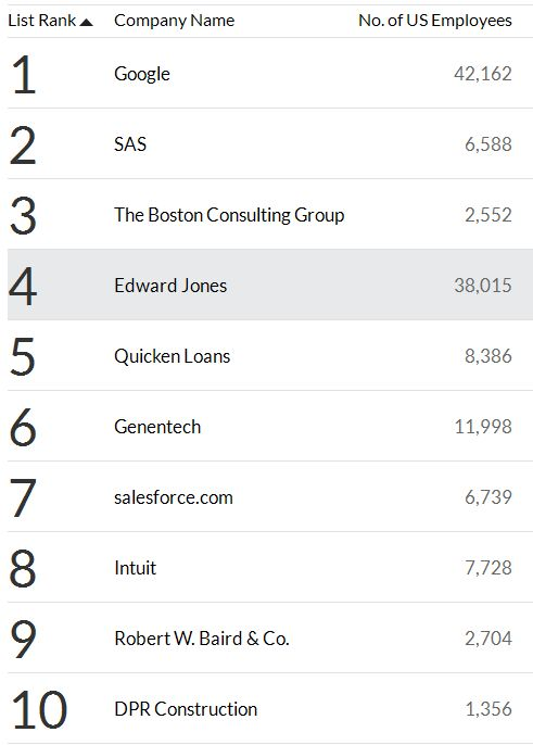 fortune-100-companies-to-work-for-2014