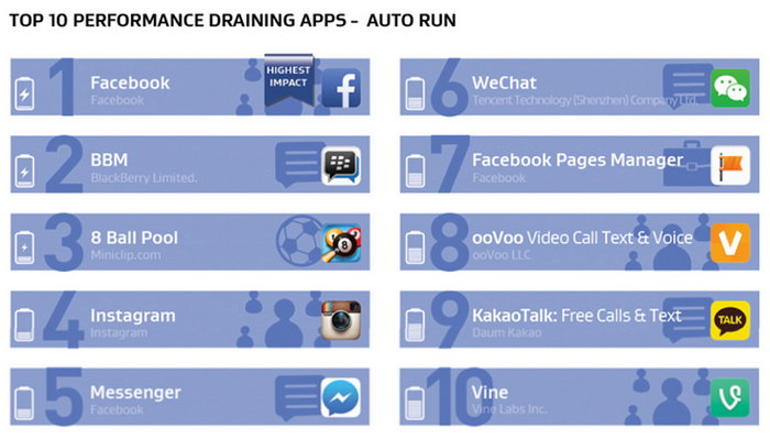 avg-android-performance-apps-auto-run