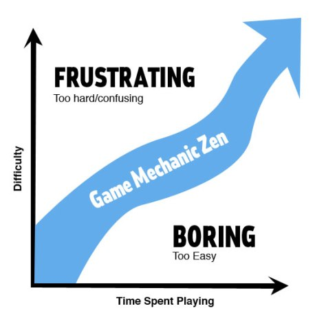 "Game Zen or ""The Flow Zone"""