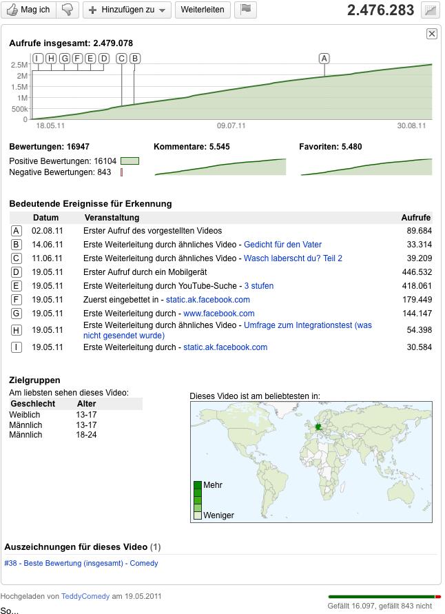 YouTube-Statistik