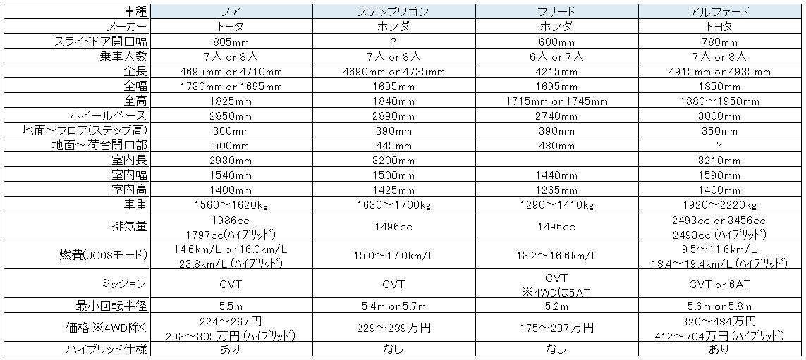 スライドドア普通車ミニバン比較一覧-人気ランキング上位-2
