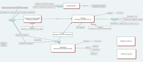 http://i2.wp.com/geocronos.files.wordpress.com/2008/02/ue-mapa-conceptual.jpg?w=593