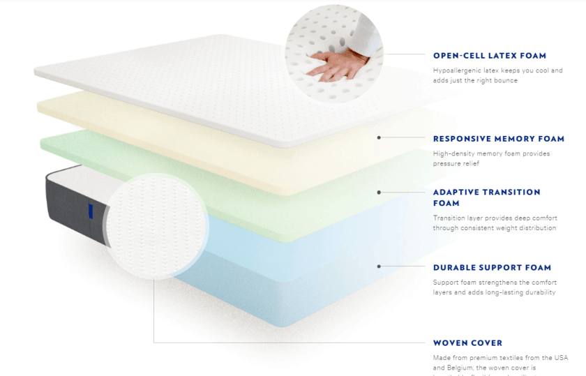 new structure of Casper mattress