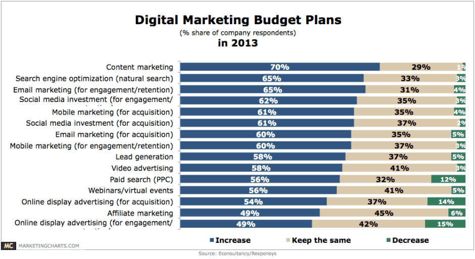 marketing plan budget template 1010