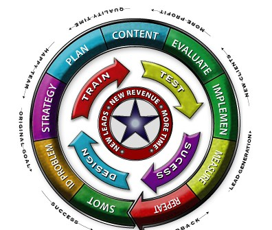 marketing wheel image