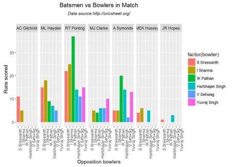 batsmenbowler-2