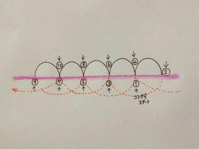 本返し縫いの説明図