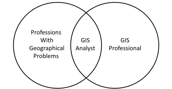 The GIS Analyst sits somewhere between the professional with problems that need to be mapped and GIS Professionals. A GIS Analyst needs to know enough about the problem being mapped to ask intelligent questions of the scientists they're working with, and enough about GIS to bring useful information to the them. The challenge is to bring maps produced in the field into a corporate GIS.