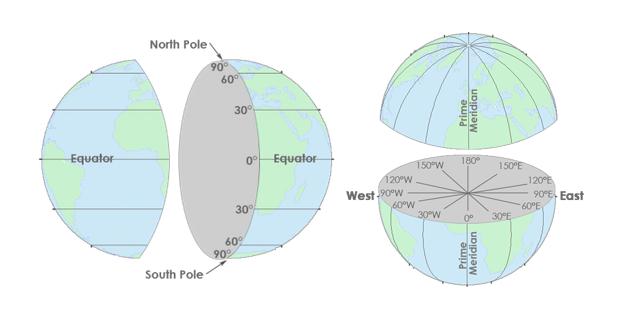 how to write a latitude longitude coordinate