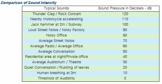 comparison of sound