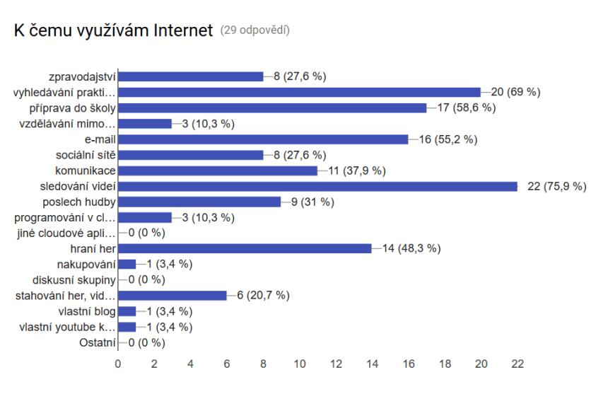 Studenti uvedli až pět jejich nejčastější způsobů využití Internetu
