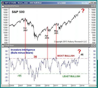 Bulls on the U.S. stock market