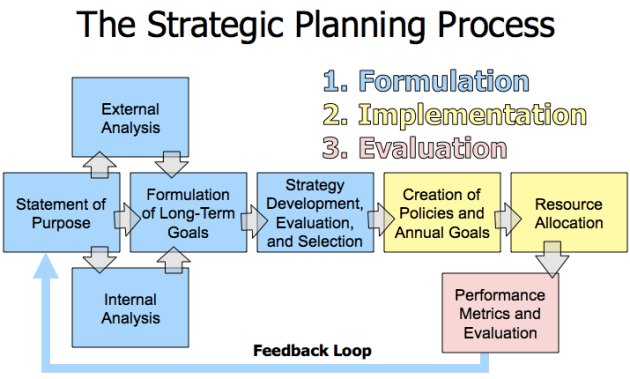 Strategic Process