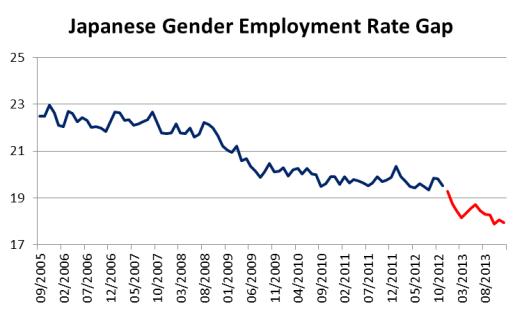 Japanese Unemployment