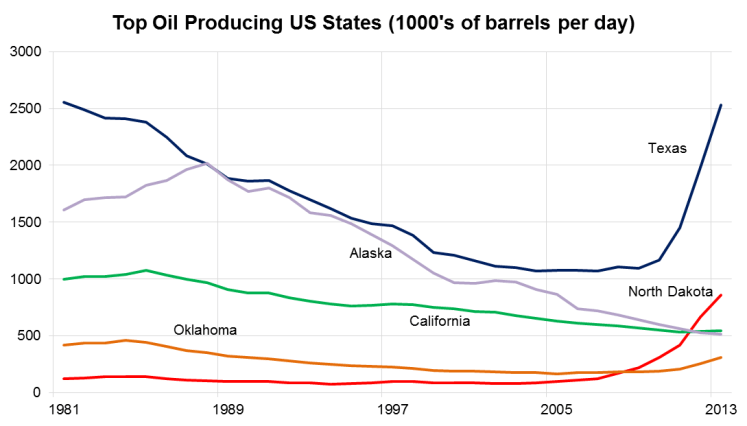 Top oil producing US states