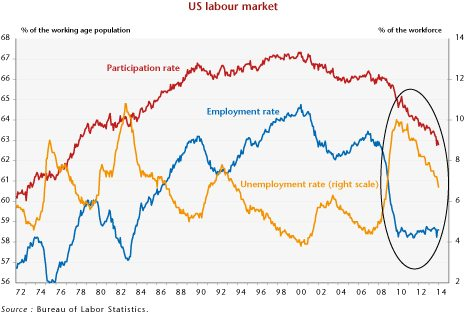 US unemployment and employment rates