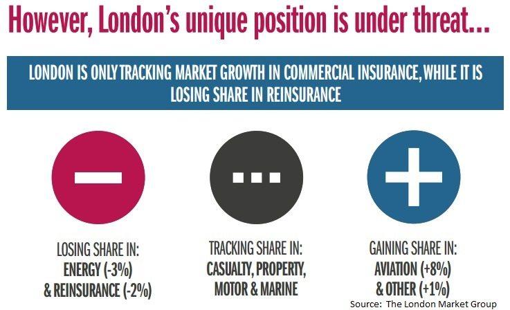 London's Position