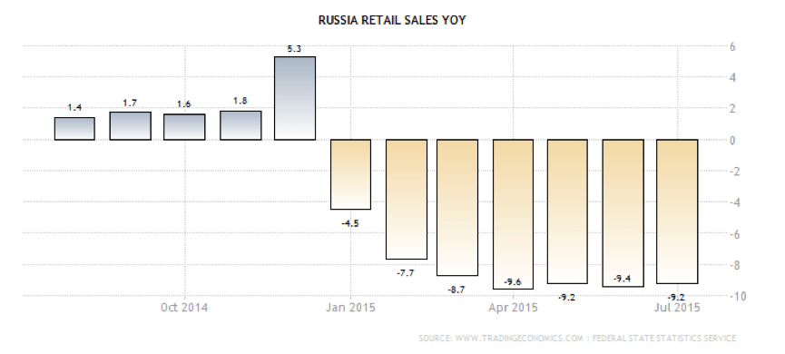 russia retail